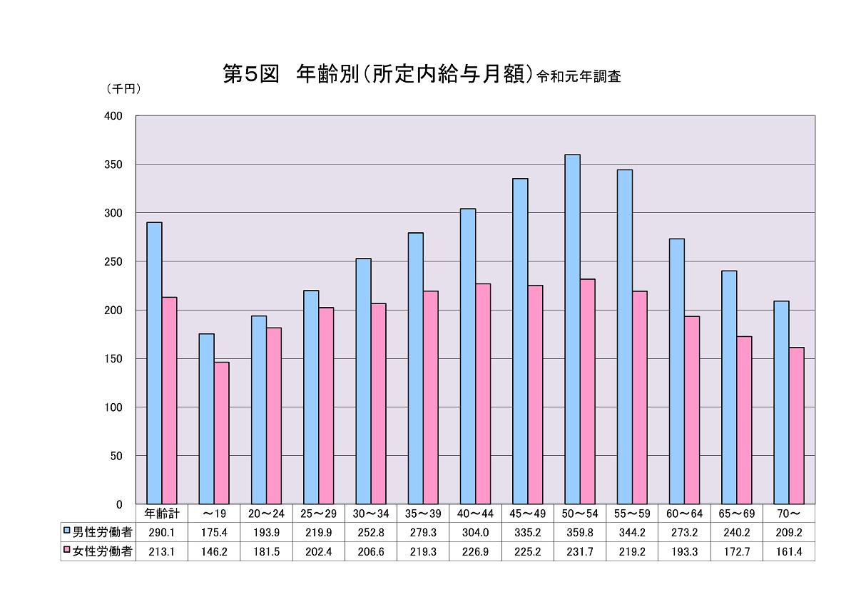 《ご参考》愛媛県:令和元年 グラフで見る賃金構造基本統計調査結果(愛媛労働局HPより)