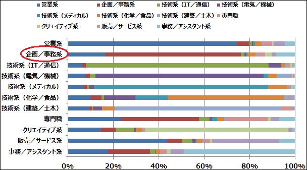 《ご参考》職種別の異なる職種への転職割合(転職情報サイトdoda 2014年3月 より)