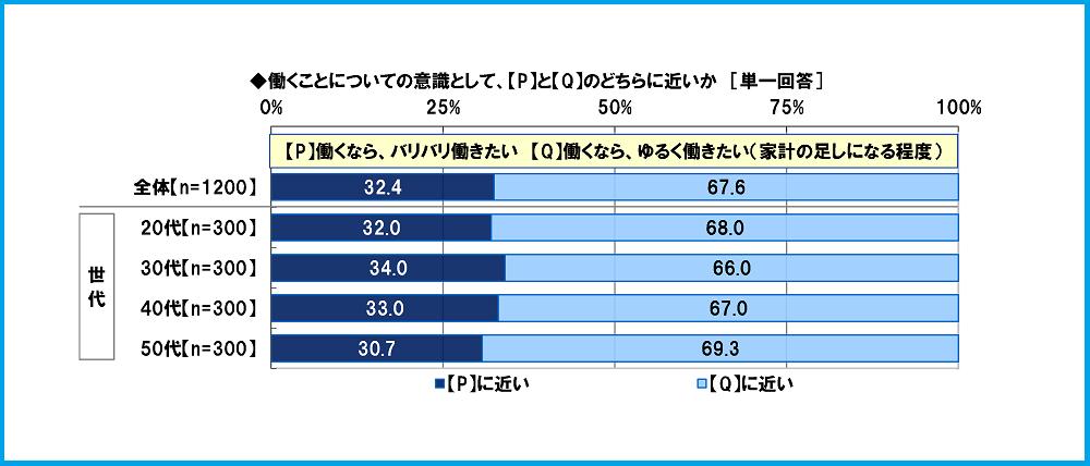 《ご参考》「働く女性のくらしとお金に関する調査2020」P2 日本FP協会より