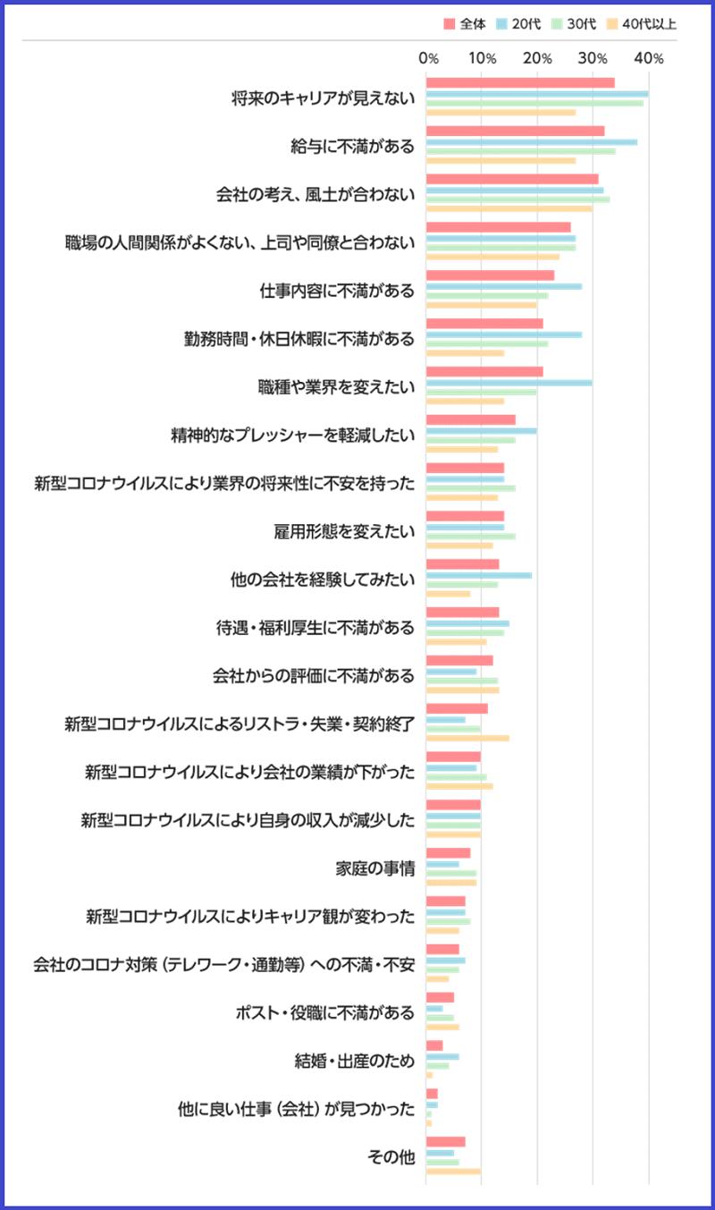 《ご参考》コロナ禍での転職活動について アンケート集計結果 Q4(エン転職 2020年11月)