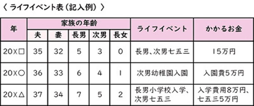 《ご参考》将来のイベントと費用を考えるライフイベント表(日本FP協会)→「便利ツール」検索