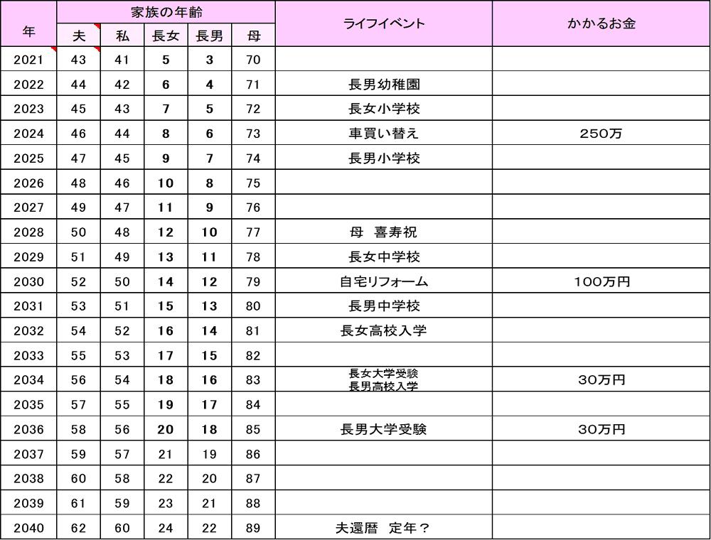 《ご参考》将来のイベントと費用を考えるライフイベント表(芝田さんの例で作成)
