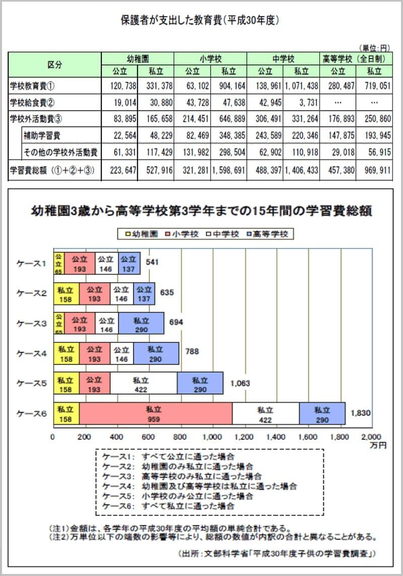 《ご参考》子供の学習費調査P1~P2(文部科学省 平成30年度)より日本FP協会作成